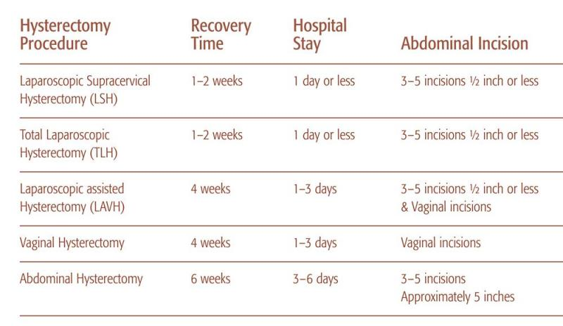hypersectomy_recovery